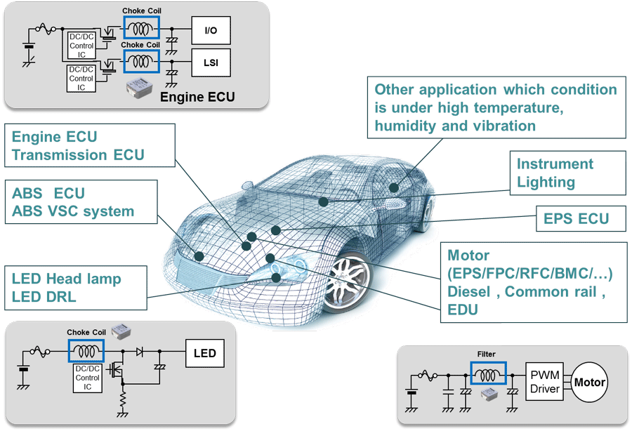 inductor automotive application1