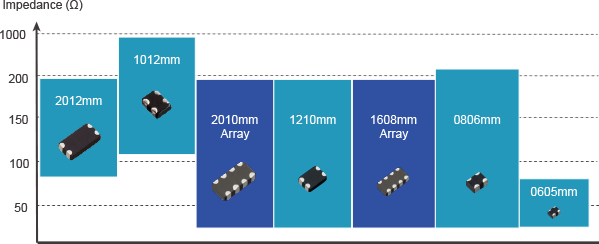 circuit protection common mode noise filter line-up