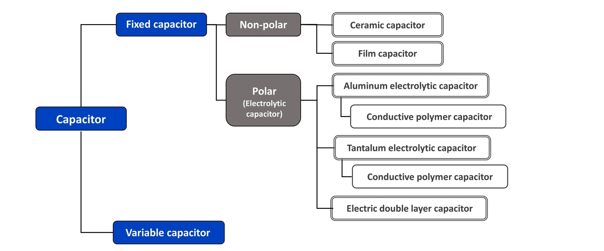capacitors basic-knowledge types
