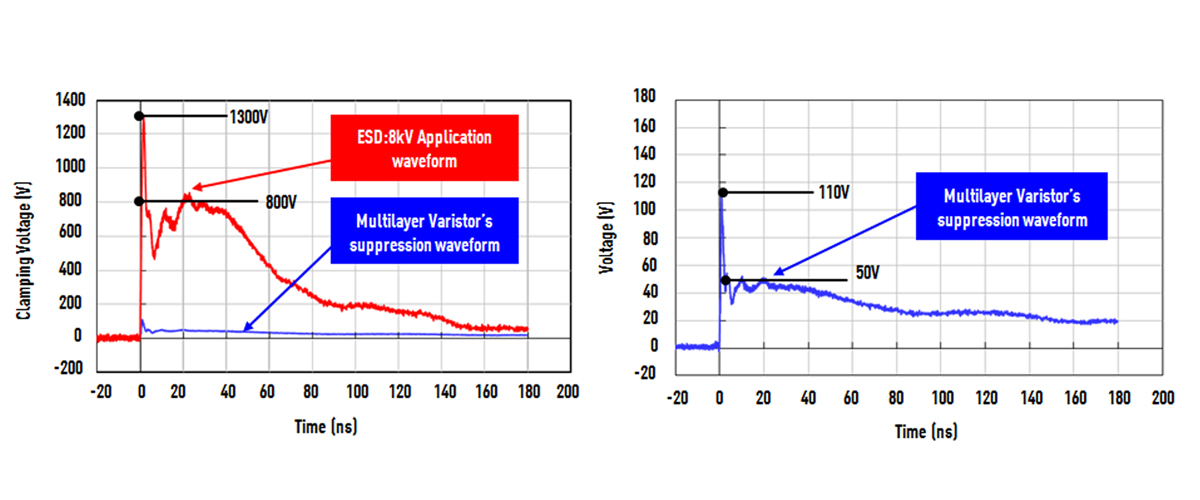 circuit-protection multilayer varistors ESD suppression_effect graph