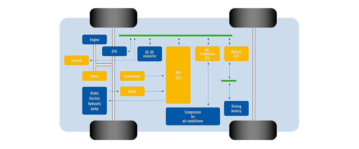 circuit protection multilayer NTC thermistors Usage HEV PHEV EV