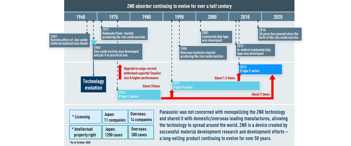 circuit protection ZNR MOV Varistor 50 years history of development