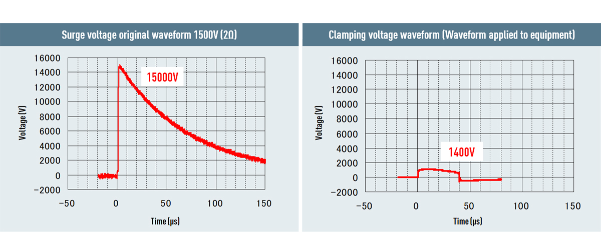 circuit protection ZNR MOV Varistor Example of surge absorption capability
