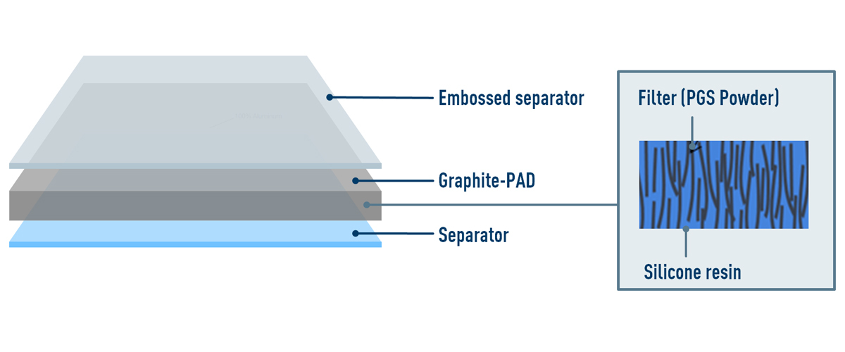 thermal solutions graphite PAD Structure