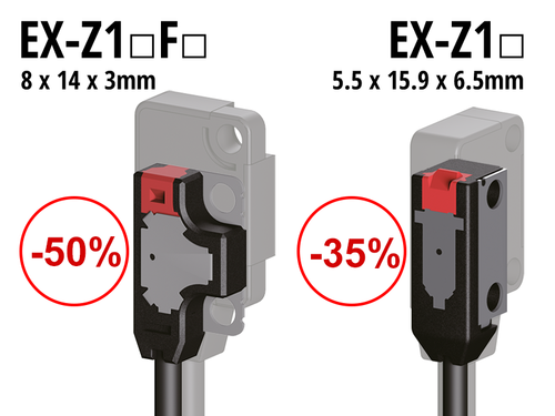 EX-Z photoelectric sensor, unit volume ratio reduced by about 50%*