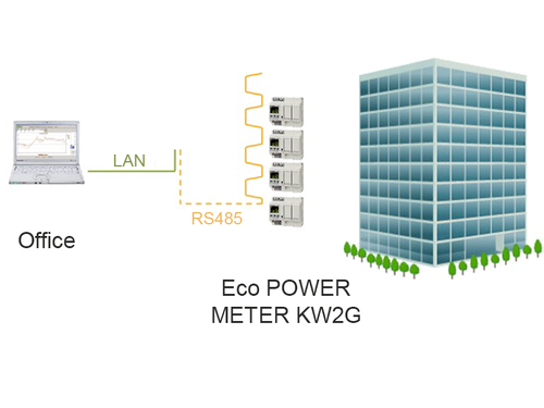 Premium PLC FP7 monitoring energy consumption of buildings