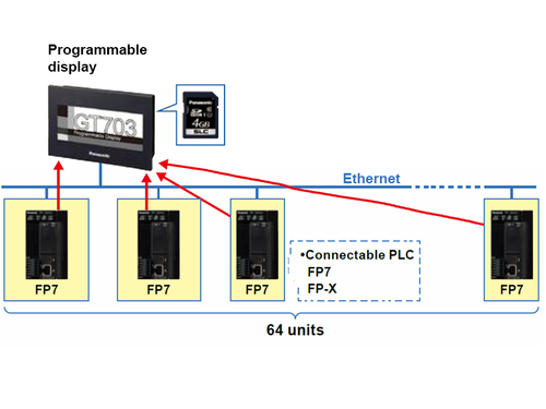 HMI GT703 / GT704 Enhanced network capability