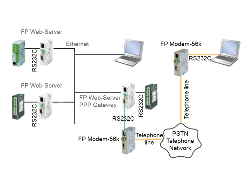 FP Modem PLC accessories network