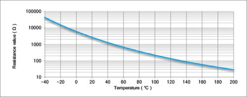 sensors thermistors resistance-temperature