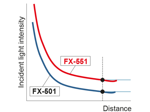 FX550 Higher incident light intensity results in more stable detection!
