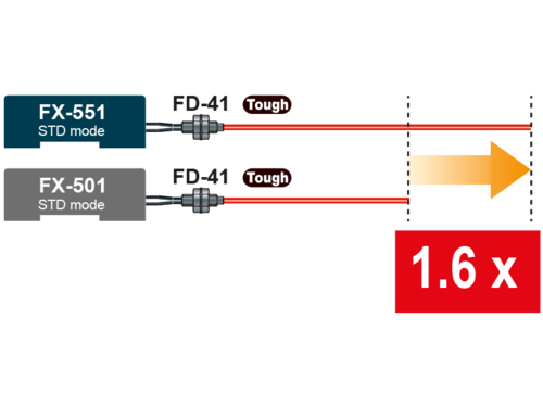 FX550L Large sensing distance even with a thin fiber