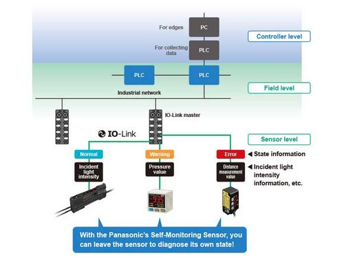 Transmission of sensor data via IO-Link