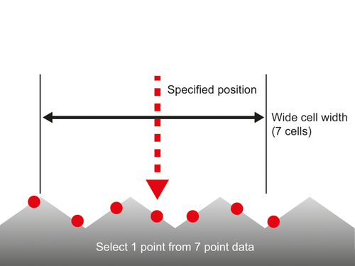 "HL-D3 measurement sensor Details on the measurement mode ""Multi-select displacement sensing"""