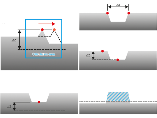 HL-D3 measurement sensor Multiple shape calculation functions and two judgment outputs