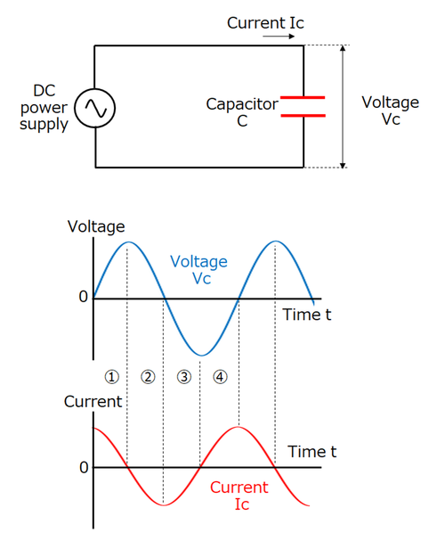 capacitors basic-knowledge waveform-ac