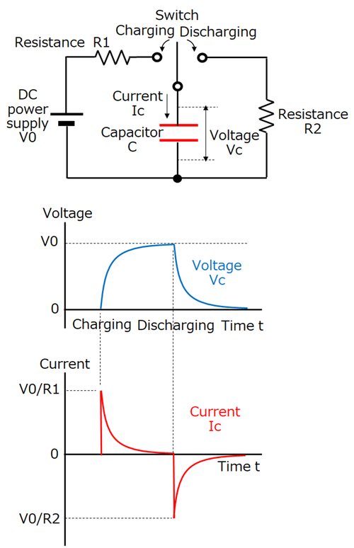 capacitors basic-knowledge waveform-charging-discharging