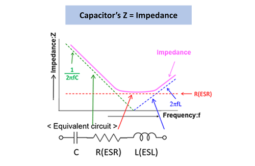 capacitors basic-knowledge z-impedance