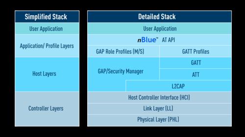 Stack details