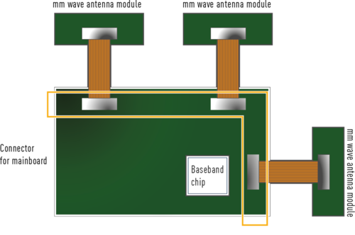 RF35 Board to FPC Connector for 5G - application example