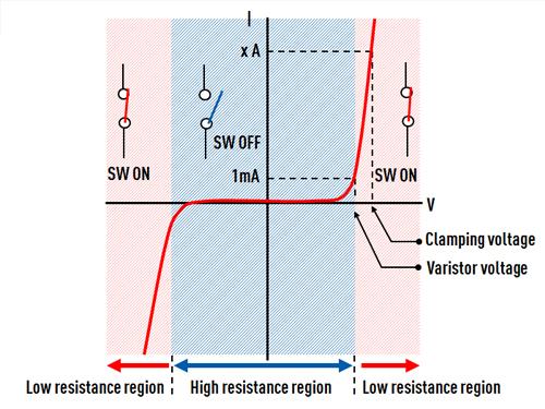 circuit-protection multilayer-varistors Current-Voltage characteristics