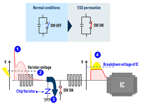 circuit-protection multilayer-varistors ESD-suppression-mechanism