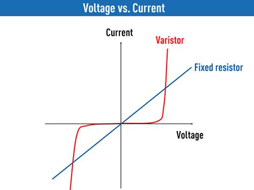 circuit-protection multilayer-varistors Voltage-vs.-Current