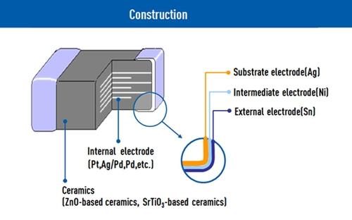 circuit-protection multilayer-varistors construction