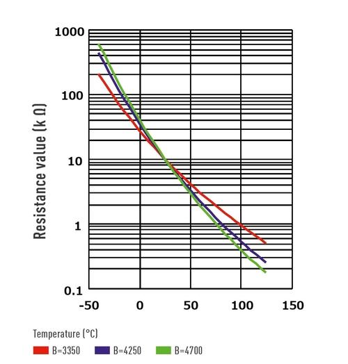 circuit protection multilayer NTC thermistors Temperature characteristics
