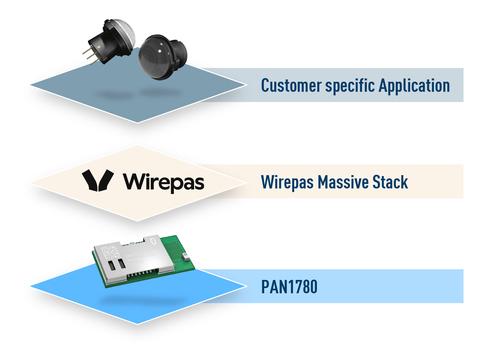 wireless connectivity wirepas PR