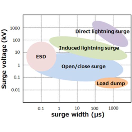 circuit protection ZNR MOV Varistor Surge Types