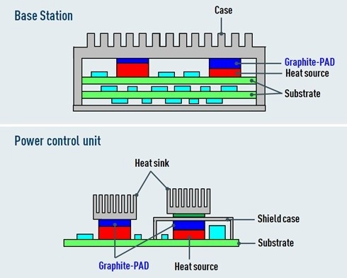 thermal solutions graphite PAD usage example