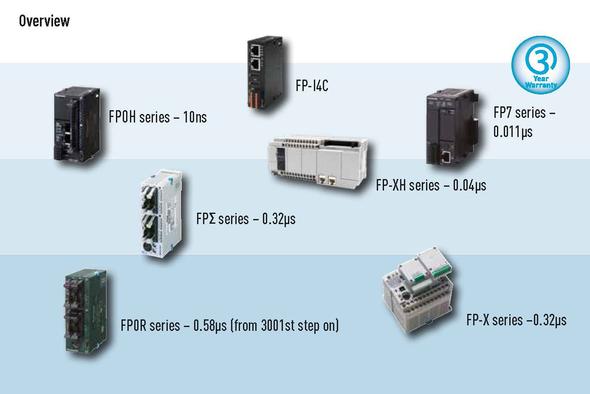 PLC product range
