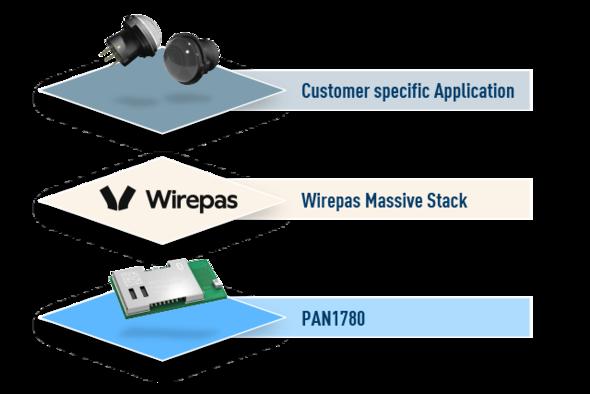 Panasonic Industry Wirepas landing page news