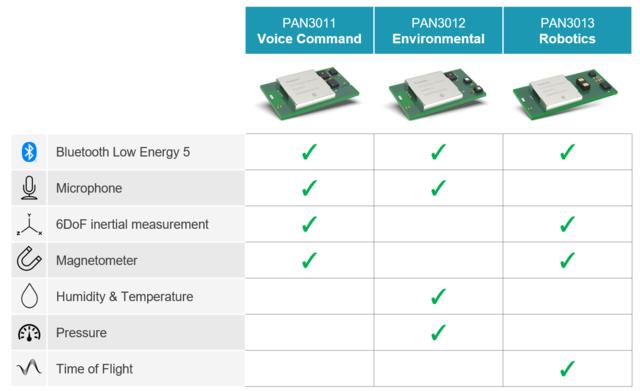 IoT Solution Module Sensors