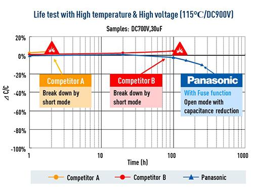 Film Cap Safety testing data