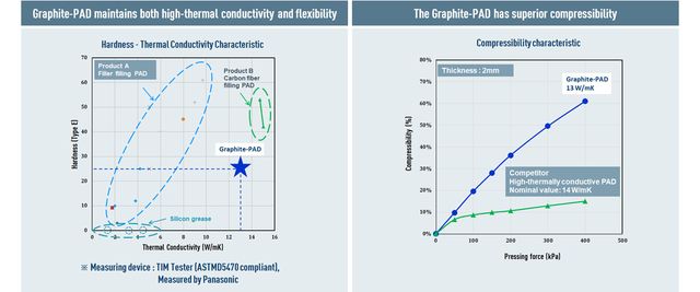 thermal solutions graphite PAD Product benchmark